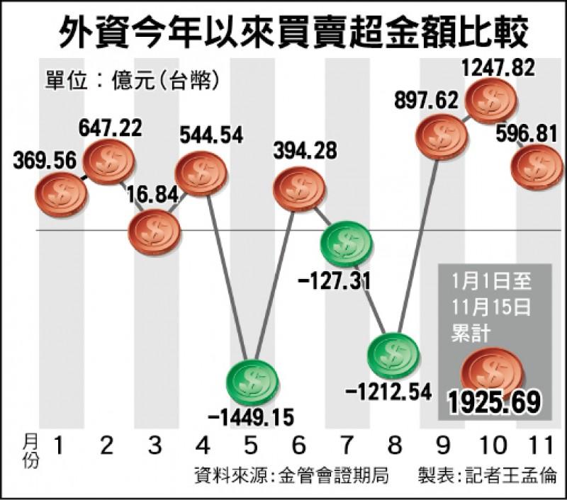 外資續買超台股 今年直逼2千億