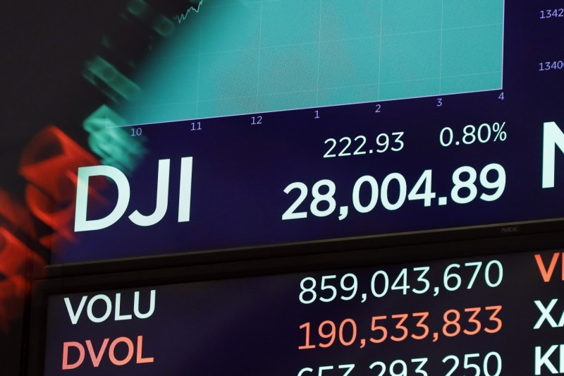 美股再創高峰 道瓊收盤首破28000點 自由財經
