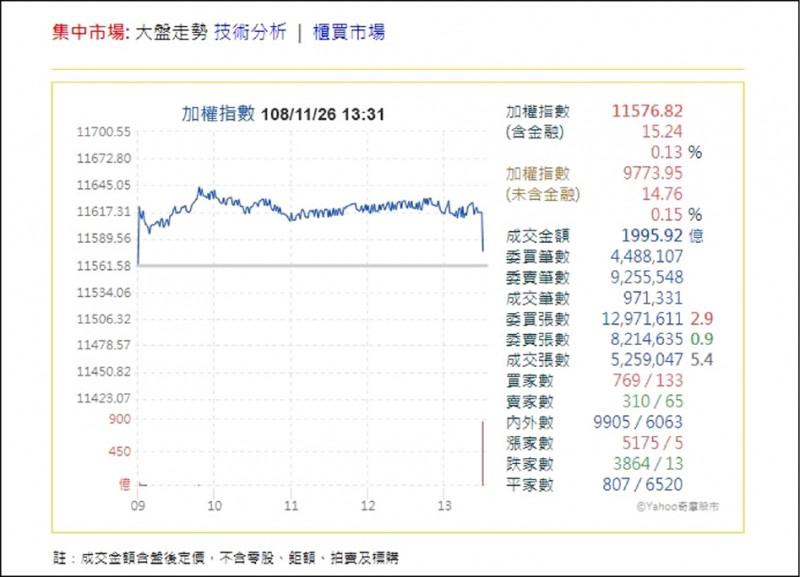 MSCI調降權重 台股爆量殺尾盤