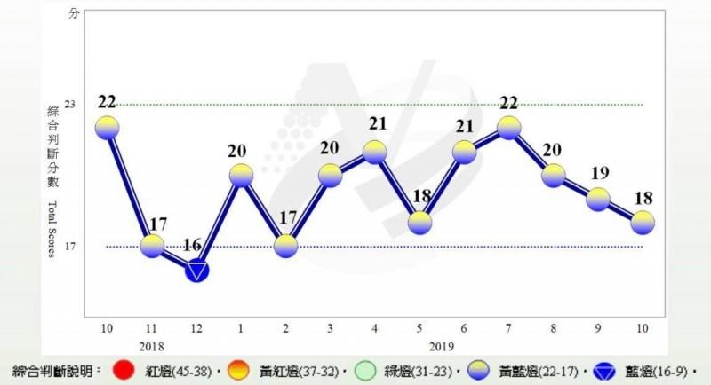 股市上漲不敵出口衰退 10月景氣燈號減1分、續亮黃藍燈