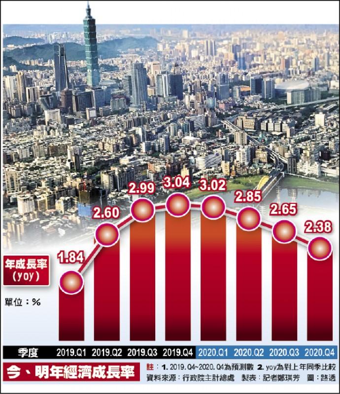 台商回流帶動 主計總處上修今年GDP至2.64%