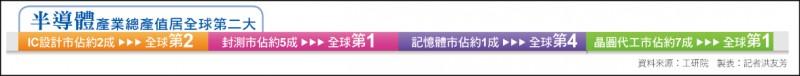 〈財經週報-台廠5G淘金熱〉台灣半導體技術領先 明年隨5G笑傲全球