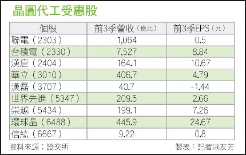 〈財經週報-台廠5G淘金熱〉調高資本支出 台積電成最大贏家