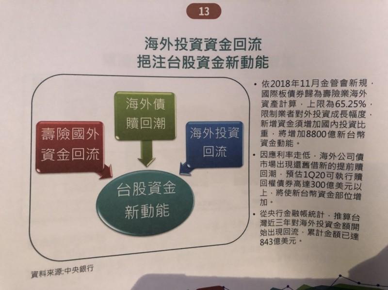 富邦金:資金動能+產業景氣 台股明年上看12800點
