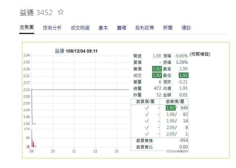 驚!首家千元股王落難下市跌停 益通宣布1月13日停止買賣