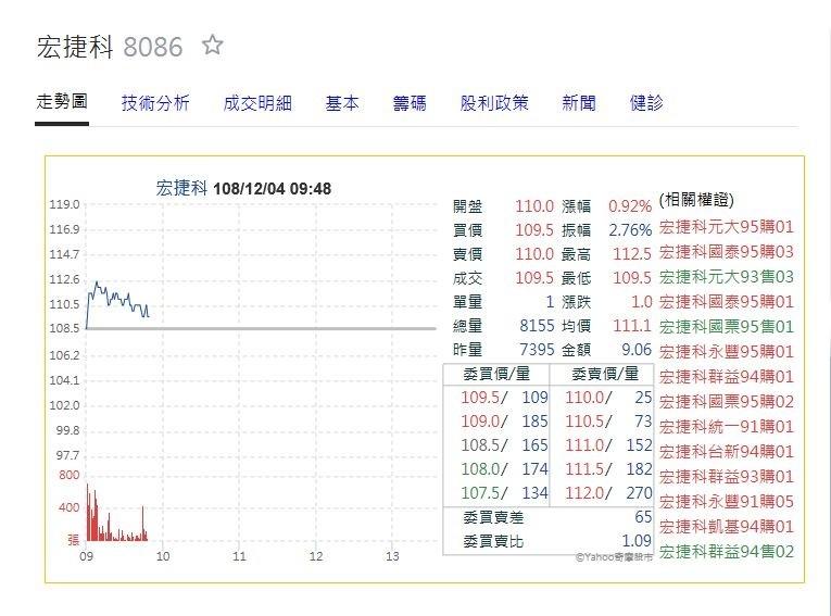 宏捷科11月營收創近4年新高 股價激昂