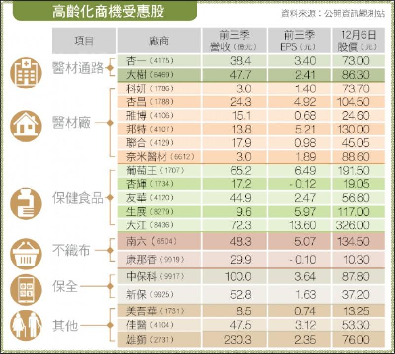 〈財經週報-高齡經濟〉高齡消費趨勢 : 這些產業一起沾光