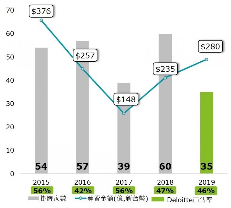 台灣今年IPO「量少質佳」 勤業眾信估明年可達40家、募資額200億