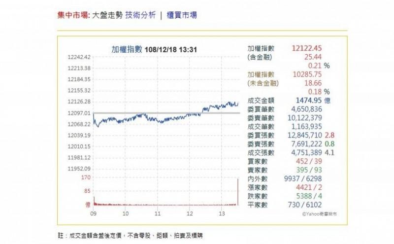 黑翻紅!台股收盤上漲25.44點  穩收12122.45點