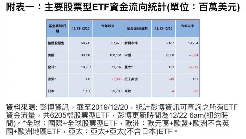 美中談判樂觀、經濟數據轉好 股票型ETF單週資金流入增逾2倍