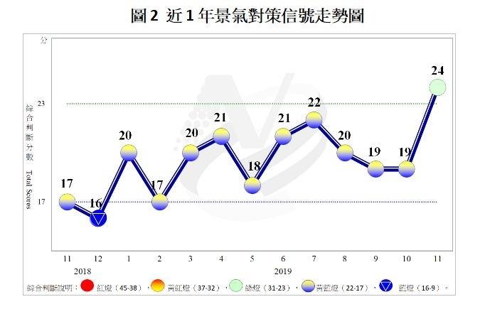 睽違14個月 11月景氣燈號重回「穩定」綠燈