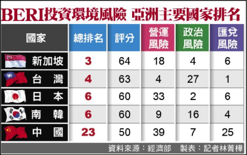 大贏中日韓!BERI全球投資環境評比 台灣穩坐第4