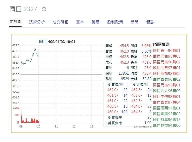 國巨股價狂噴飆破450元 站上16個月新高