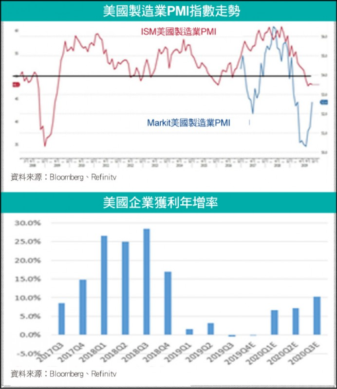 〈財經週報-聚焦美股〉預期美股緩步走堅 但仍存在變數