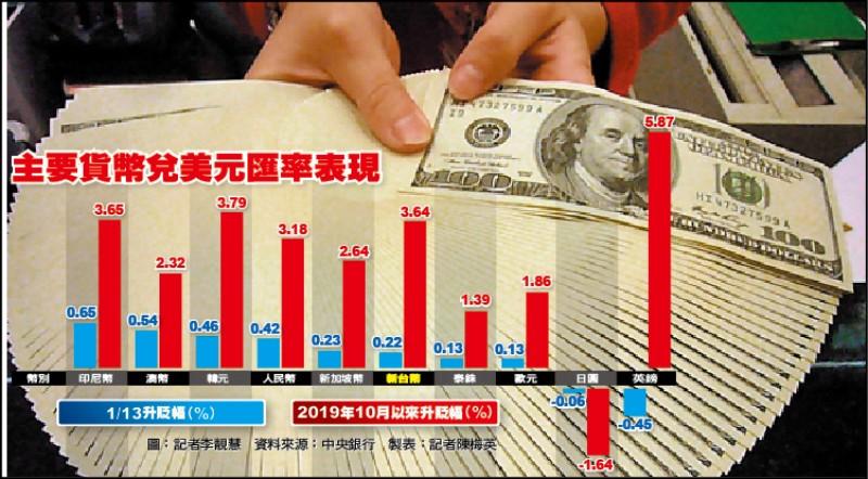台幣勁升 內銷、出口產業兩樣情