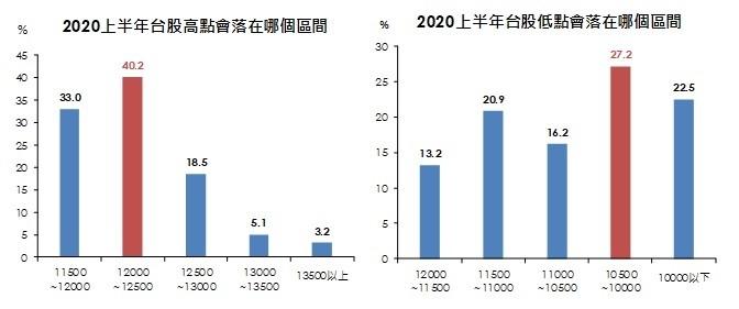 2020台股續強!國泰金調查:4成民眾看好上半年衝12500點