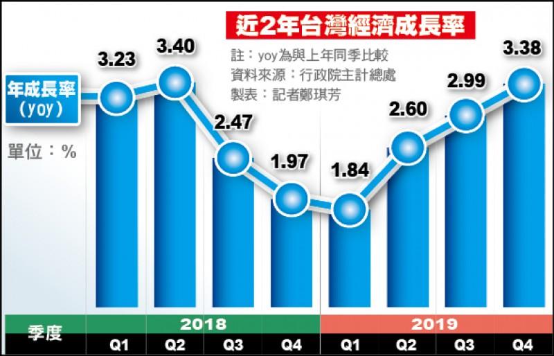 投資爆發 去年GDP上修至2.73%