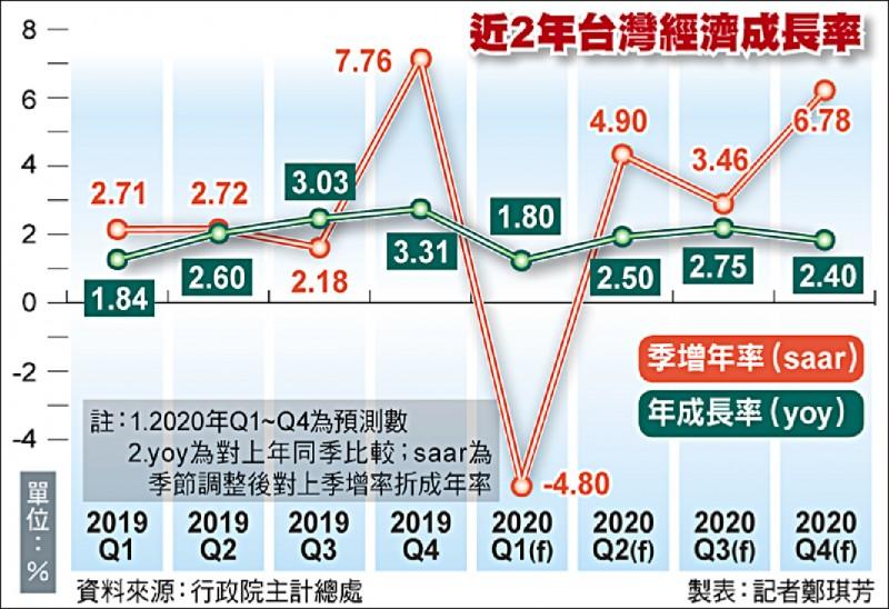今年GDP 主計總處下修至2.37%