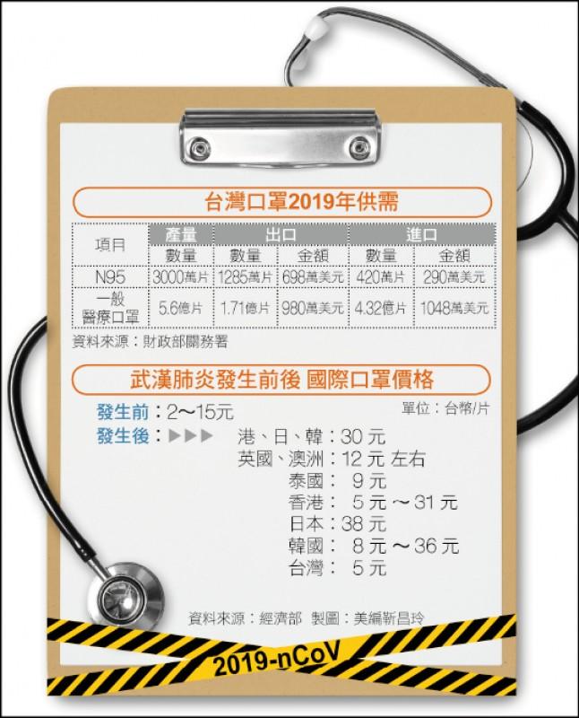 〈財經週報-口罩總動員〉高價N95長期出口 醫療口罩年進口4億片