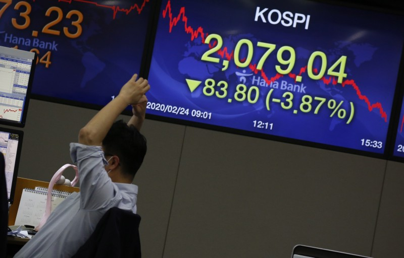 單日暴增231例 南韓股市暴跌3.87%