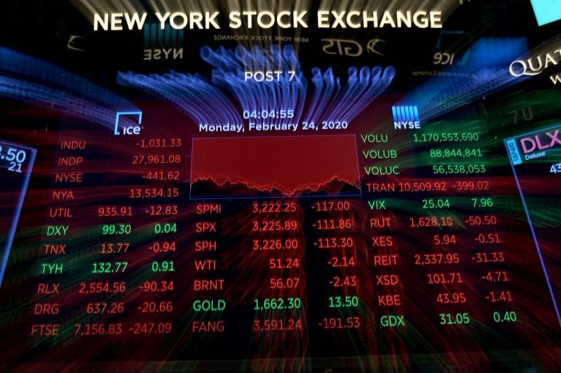 美股重挫 5大科技股一夜蒸發逾2380億美元