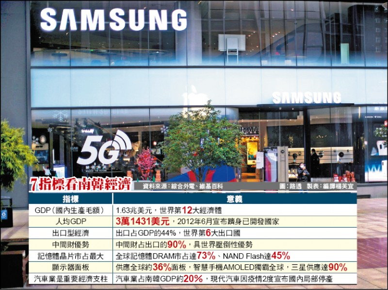 南韓「封鎖」抗疫 斷鏈傷全球IT產業