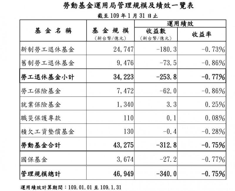 疫情衝擊 勞動基金元月虧312.8億元