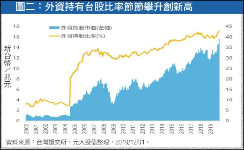 〈財經週報-台股解析〉台股高現金殖利率 傲視群雄