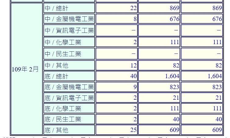 陽春統計再見!無薪假資料擬增縣市分布、行業分類