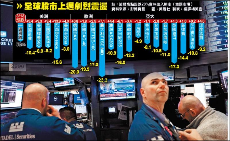 道瓊上週跌10% 美股市值蒸發60.8兆