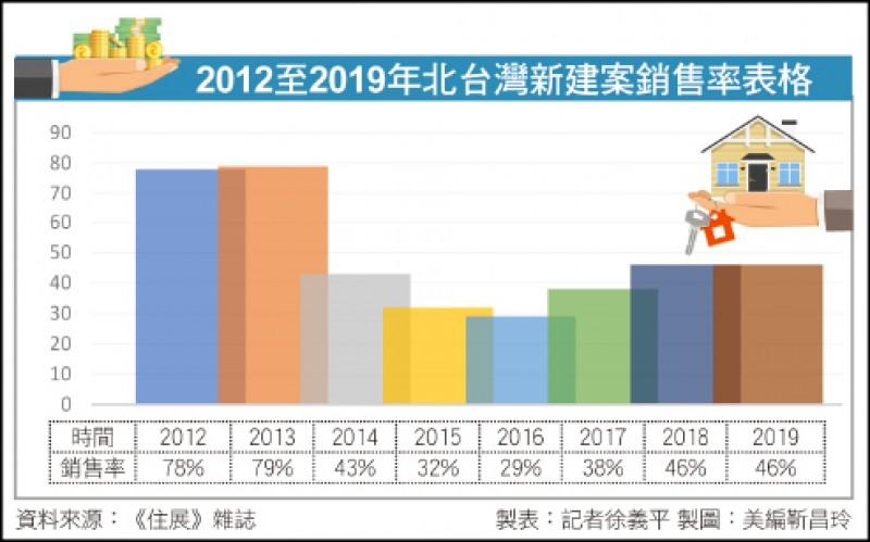 〈財經週報-疫後房市〉北台新案銷售率創6年新高 房市未正式進入多頭