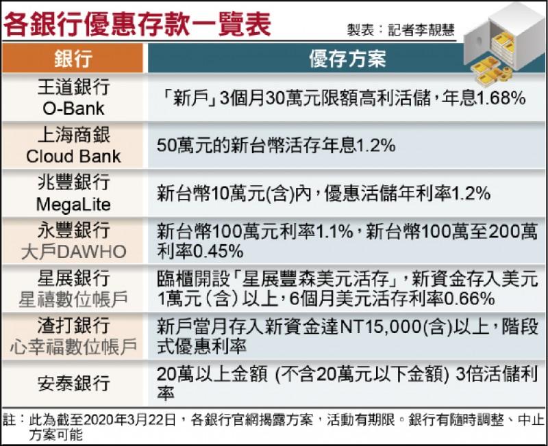 〈財經週報-財經焦點〉定儲利率跌破1% 定存族哀鴻遍野