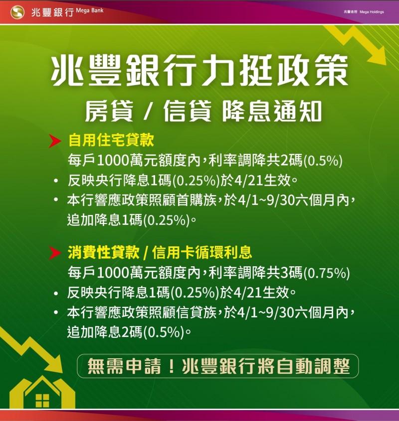 兆豐銀行全面調降房貸、信貸、信用卡循環利率2至3碼