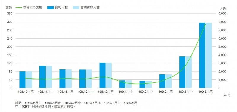 短短1週 無薪假人數激增823人、達8739人
