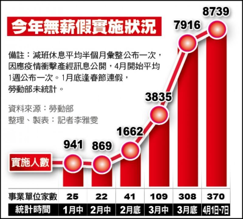 無薪假1週增823人 達8739人