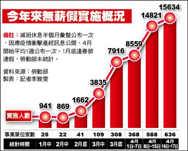 無薪假2天增813人 升至15634人