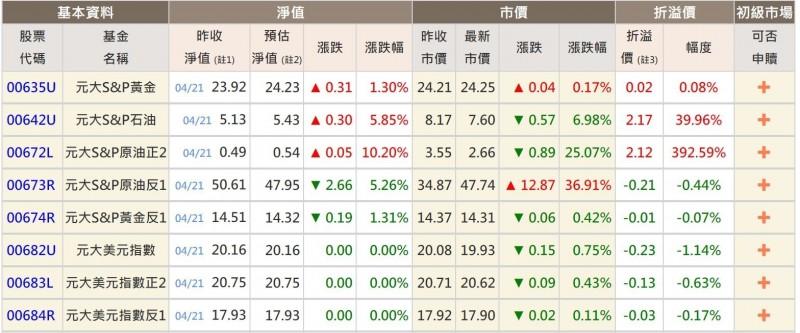 國際原油續跌 元大S&P原油正2淨值剩0.55元、溢價幅度高達380%