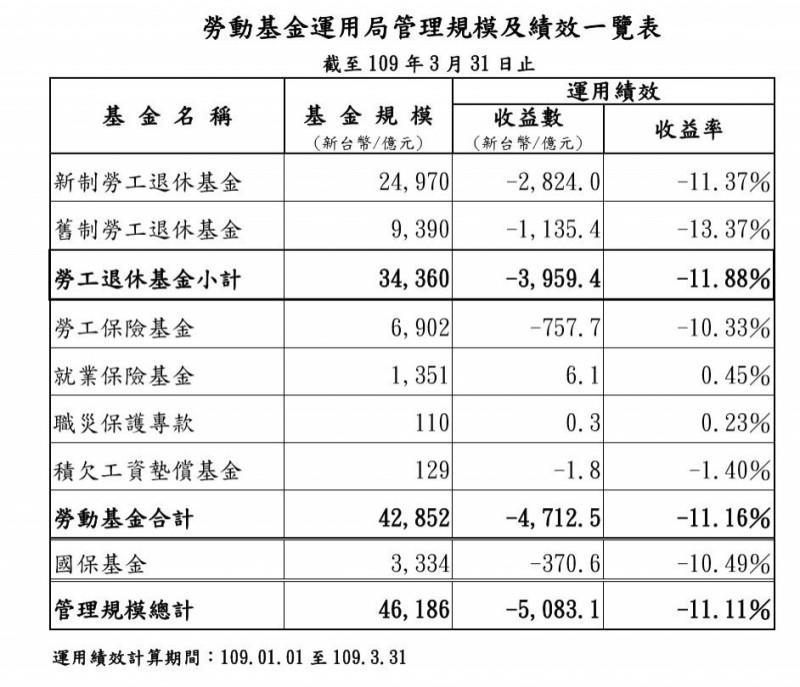疫情拖累 勞動基金首季慘賠4712.5億元