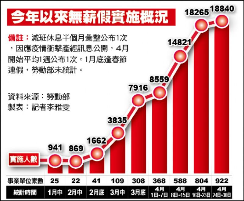 無薪假增至1.88萬人 增幅趨緩