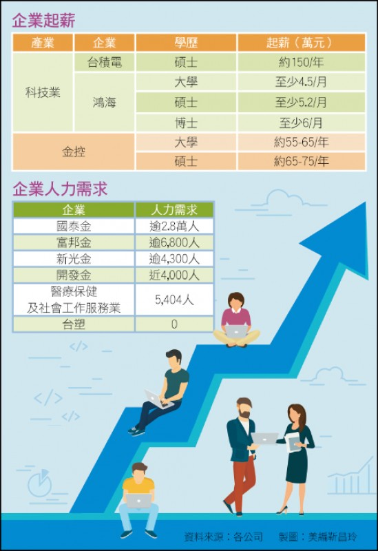 企業起薪及人力需求