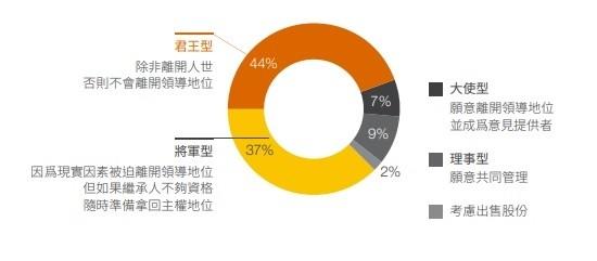台灣企業一代「放權不放手」 資誠:逾4成掌權者「君王型」難交棒