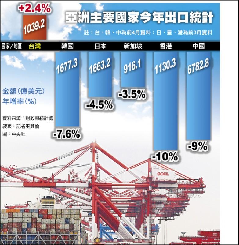 我前4月出口年增2.4% 亞鄰最優