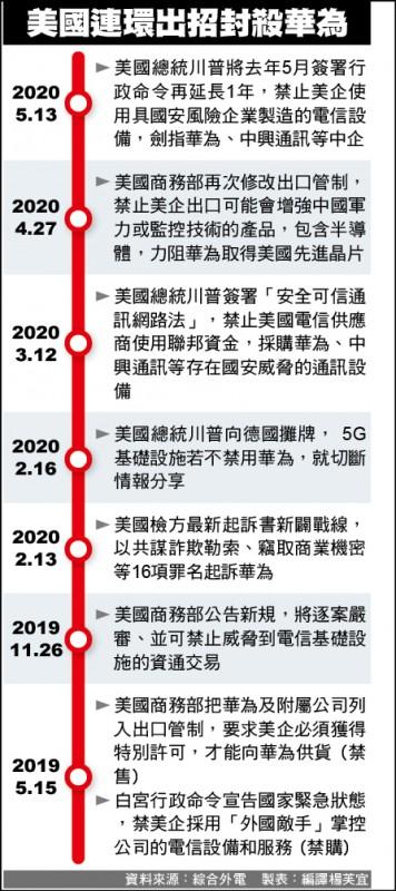 美爭5G主導權 封殺「華為們」再延1年