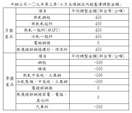 中鋼盤價貼近市場 月盤漲1.87%、季盤降2.05%