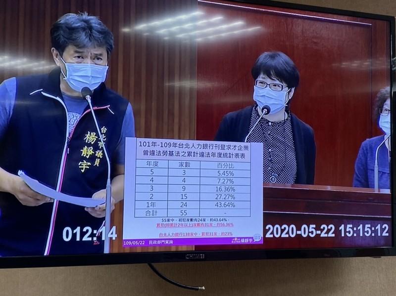 市府所屬「台北人力銀行」 竟高達4成違反勞基法