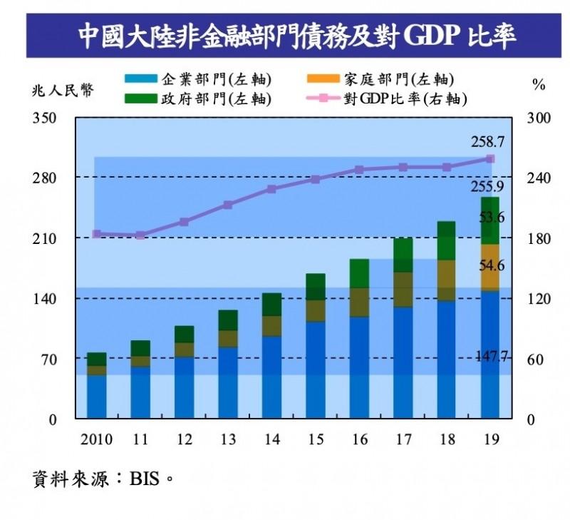 央行示警:中國債務佔GDP比重飆 潛在風險升高