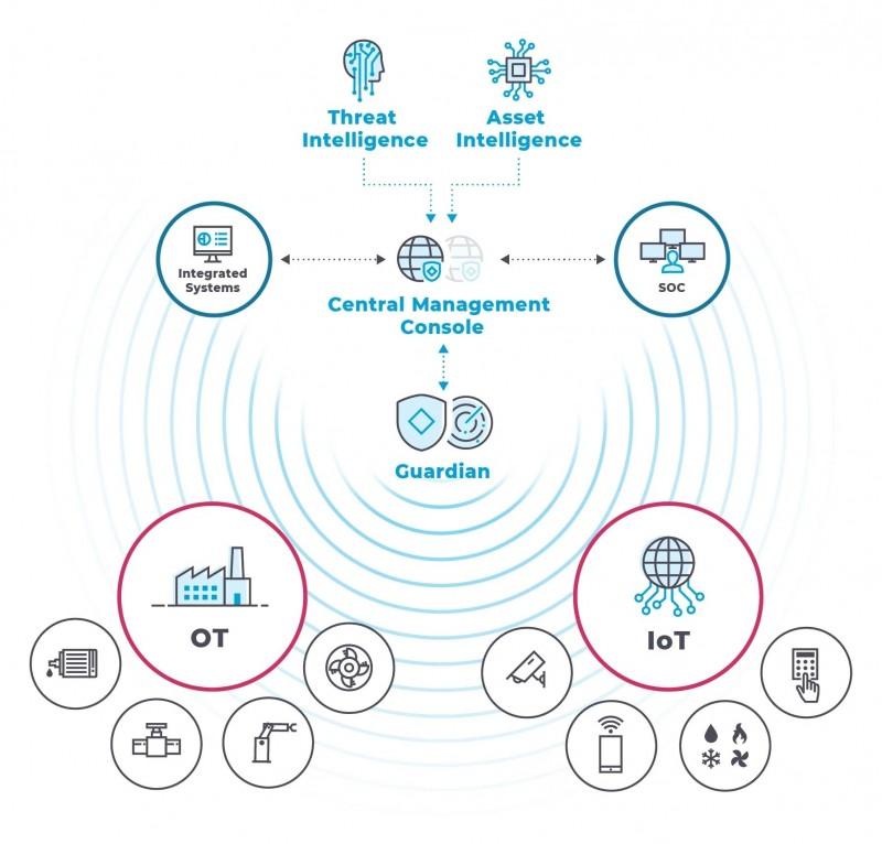 鎖定OT與IoT資安防護   精誠取得Nozomi Networ ...