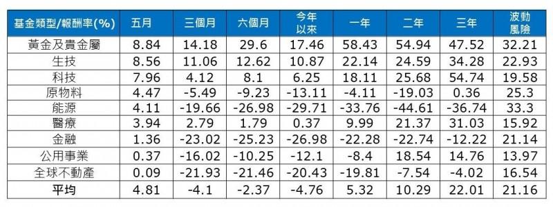 解封等正面消息帶動信心回溫  5月3產業型基金漲近1成