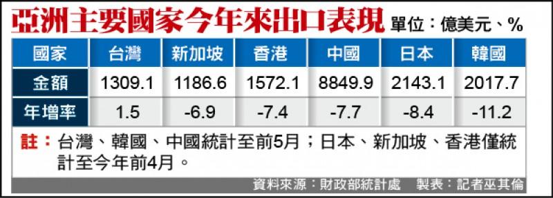 我前5月出口年增1.5% 亞鄰最優