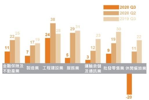 疫情衝擊 萬寶華:Q3聘僱意願保守 休閒餐旅業最低